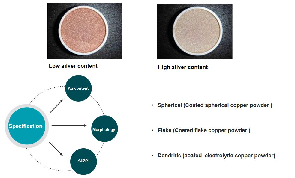 Silver coated copper powder Data2